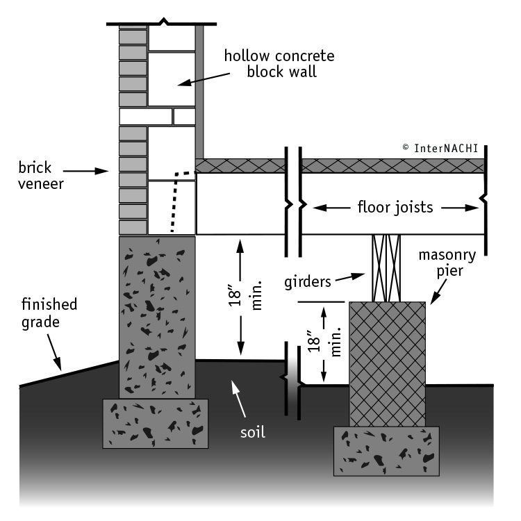 Foundation Types Of Texas Home